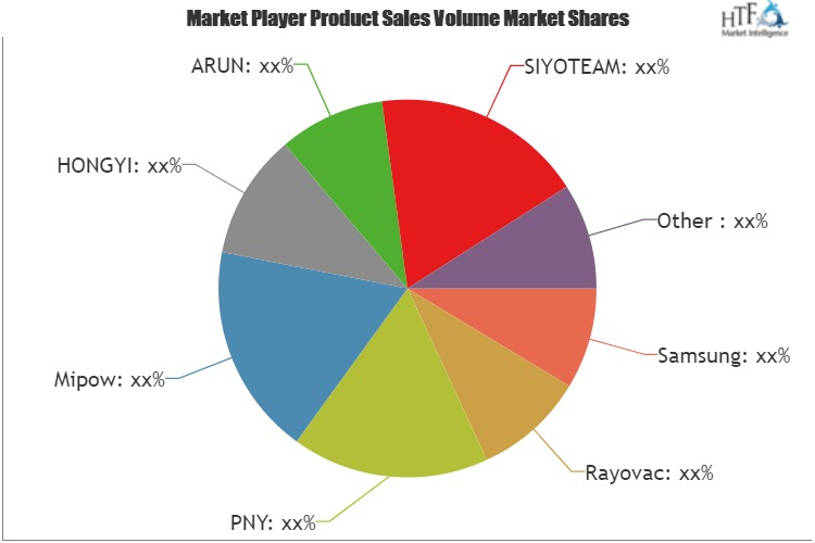 Mobile Phone Charge Market to Witness Huge Growth by 2025: Key Players Samsung, Rayovac, PNY, Mipow, HONGYI