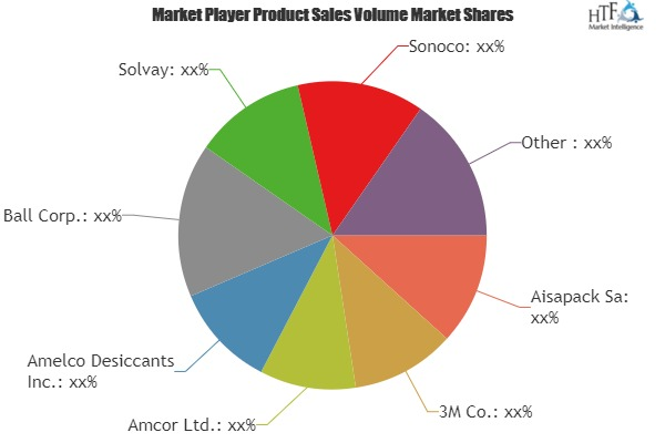 Intelligent Packaging for Foods and Beverages Market to see Stunning Growth with Key Players Dansensor A/S, Sun Chemical Corp., Tetra Pak International