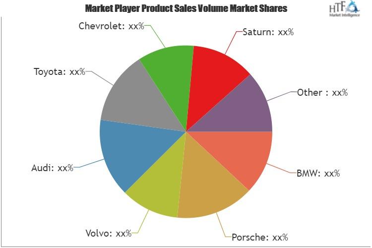 Hybrid SUVs Market to Witness Huge Growth by 2025: Key Players BMW, Porsche, Volvo, Audi, Toyota