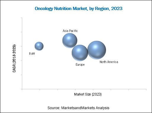 Oncology Nutrition Market by Cancer Type and Market Size with Application, 2016 vs 2023