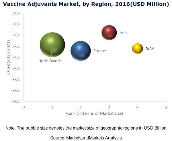 Vaccine Adjuvants Market overview by Application