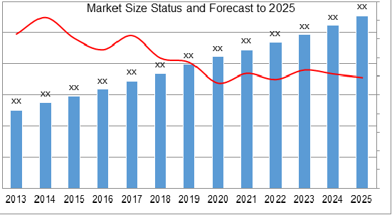 Wireless Projector Market by Industry Analysis 2018 and Forecast to 2025 by Type, Region and Top Companies: Optoma, Epson, DELL, BenQ, Panasonic