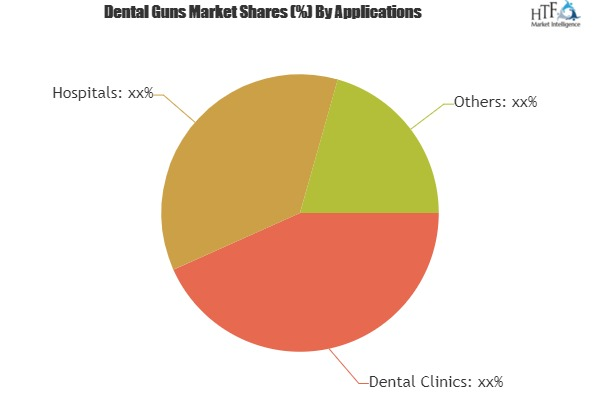 New Research on Dental Guns Market Latest Innovation, Trends, Current Market and Future Scope 2025