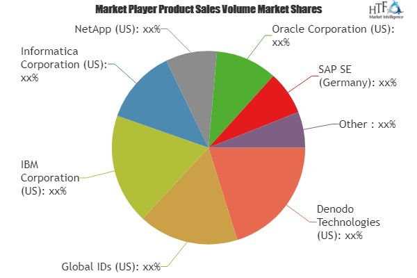 Disk-Based Data Fabric Market to rise as a Worldwide Trendsetter in Technology and Development | Denodo Technologies, Global IDs, IBM, Informatica