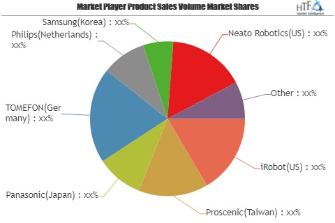 Service Eobots for Personal and Domestic Use Market to Witness Huge Growth by 2025 | Leading Key Players- Proscenic, Panasonic, TOMEFON, Philips