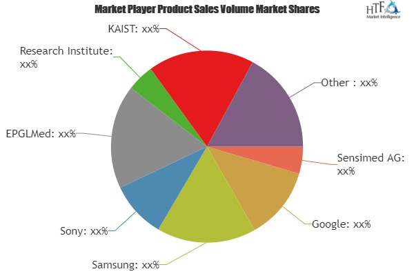 Smart Contact Lenses Market 2018 | Global Demand Analysis & Forecast 2025: Google, Samsung, Sony, Research Institute