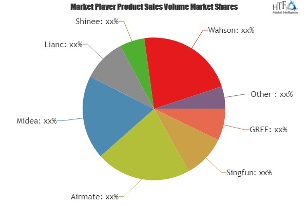 Warmer Market is set for a Potential Growth Worldwide: Excellent Technology Trends with Business Analysis by 2025