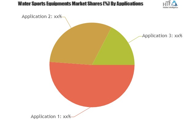 New Research on Water Sports Equipments Market Latest Innovation, Trends, Current Market and Future Scope 2025