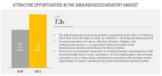 Immunohistochemistry Market - Global Forecast to 2021