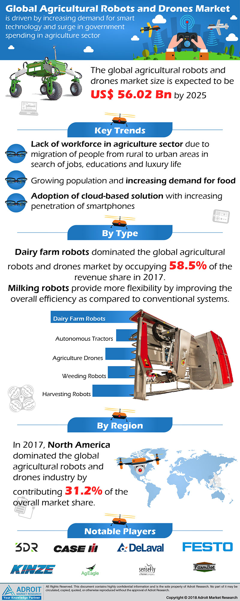 Agricultural Robots & Drones Market to worth USD 56.02 billion by 2025