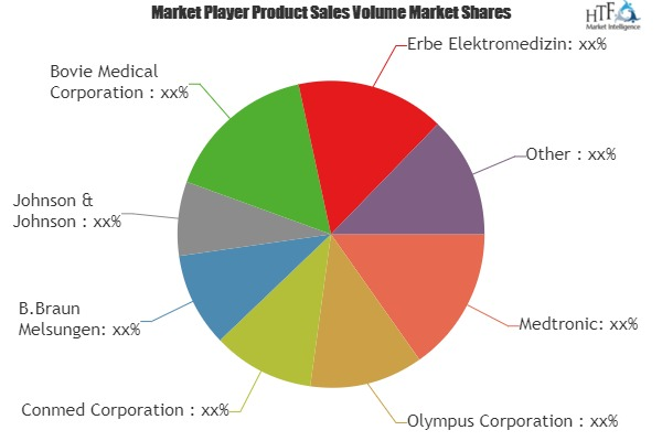Electrosurgery Market Analysis Data of Leading Player's 2019-2025: Medtronic, Olympus, Conmed, B.Braun Melsungen