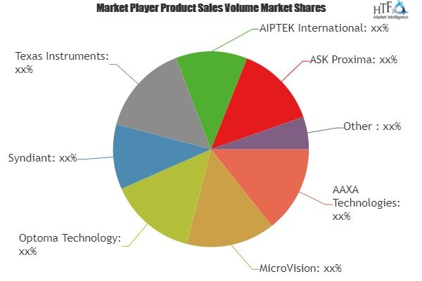Pico Projectors Market– Major Technology Giants in Buzz Again   MicroVision, Optoma Technology, Syndiant