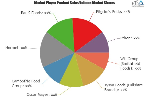 Sausages– Growing Popularity and Emerging Trends in the Market with Key Players Oscar Mayer, Campofrío Food, Hormel