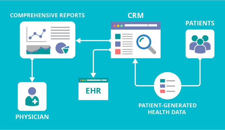 Healthcare EDI Market - Analysis, Growth, Trends, 2025