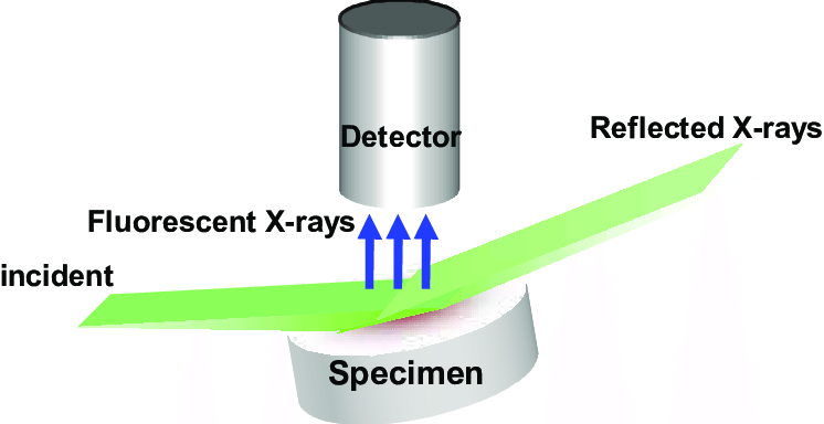 Total Reflection X-Ray Fluorescence Medical Devices Market Insights 2019