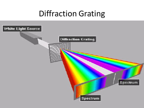 2019 Diffraction Grating Market Analysis by Region and Future Trends till 2025