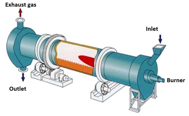 Rotary Kiln Industry Latest Trends 2019 with Market Analysis Report till 2025