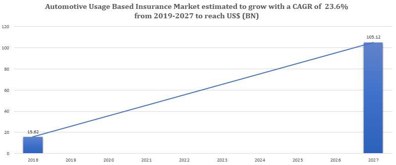 Automotive Usage Based Insurance Market to Witness Growth Acceleration During 2018-2027 Vodafone Automotive, Liberty Mutual Insurance, TomTom Telematics, Allstate Insurance, Octo Telematics, Metromile