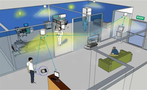 Indoor (LBS) Market key Players - Apple Inc., GloPos Technologies, HERE Holding Corporation, Inside Secure Corporation, Micello, Inc., Ruckus Wireless Inc., Qualcomm Inc., Cisco Systems Inc., Google Inc., IndoorAtlas Ltd, Microsoft Corporation