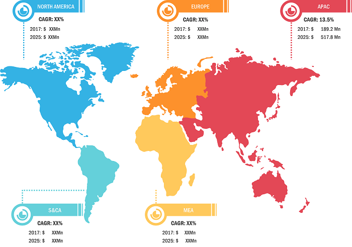 Distributed Energy Generation (DEG) Market Estimated to