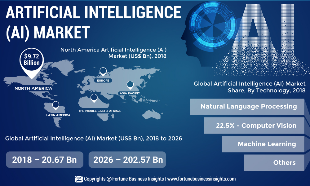 Artificial Intelligence Market 2019: Global Industry Trends, Growth, Share, Size and 2026 Forecast Research Report