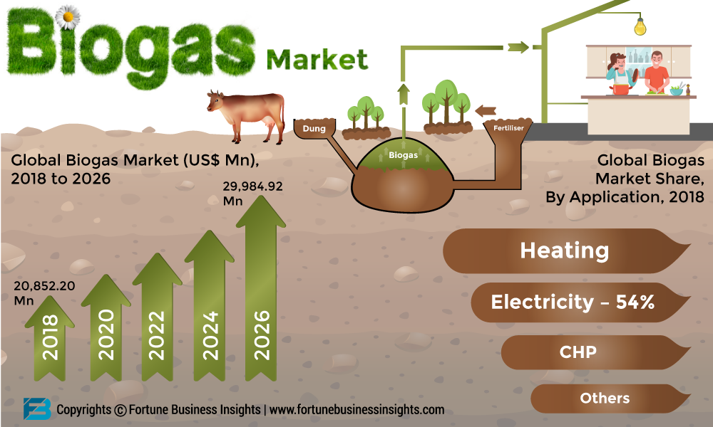 Biogas Market 2019: Industry Size, Trends, Global Growth, Insights and Forecast Research Report 2026