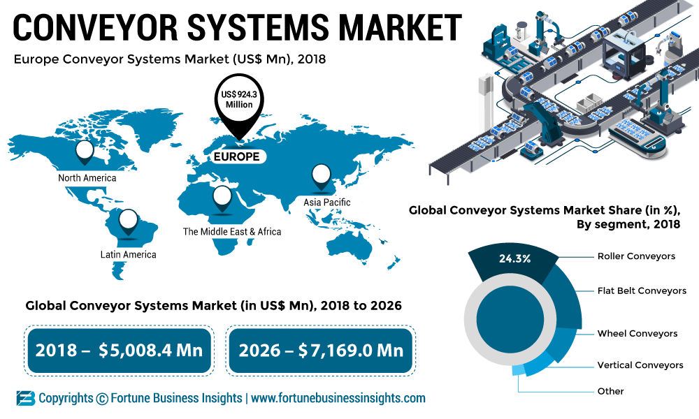 Conveyor Systems Market 2019: Global Leading Growth Drivers, Emerging Audience, Segments, Industry Size and Trends by Forecast 2026