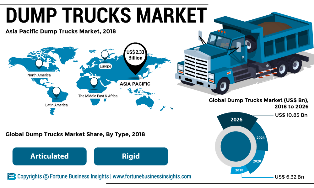 Dump Trucks Market 2019: Size, Global Trends, Development Status, Opportunities, Future Plans and Growth Forecast by 2026
