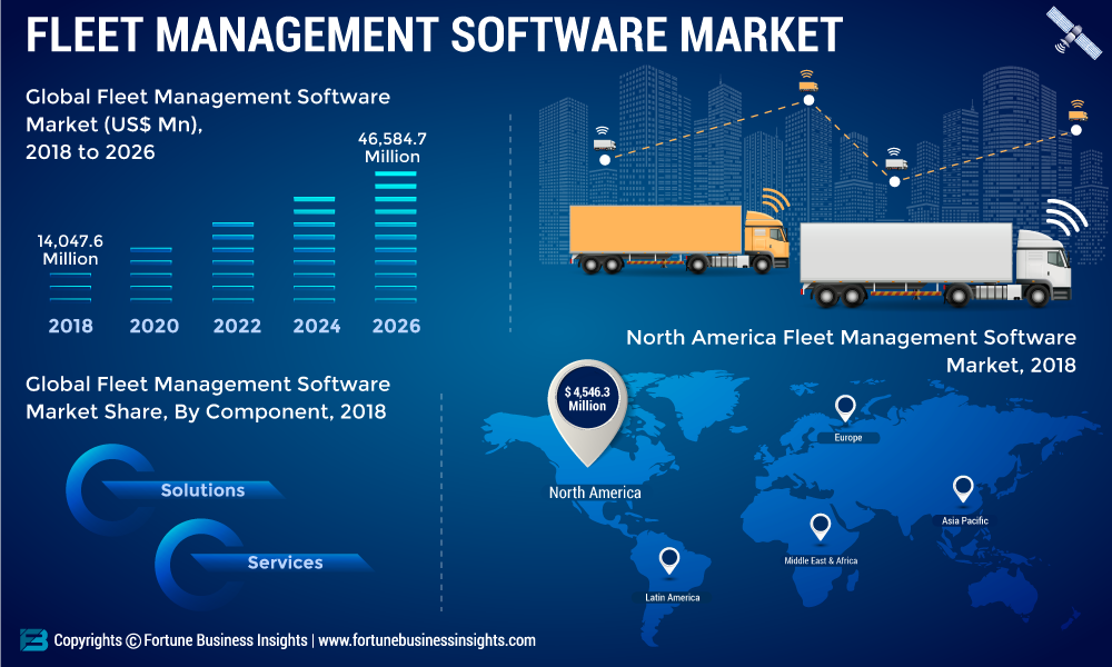 Fleet Management Software Market 2019: Global Industry Analysis, Size, Share, Trends, Market Demand, Growth, Opportunities and Forecast 2026