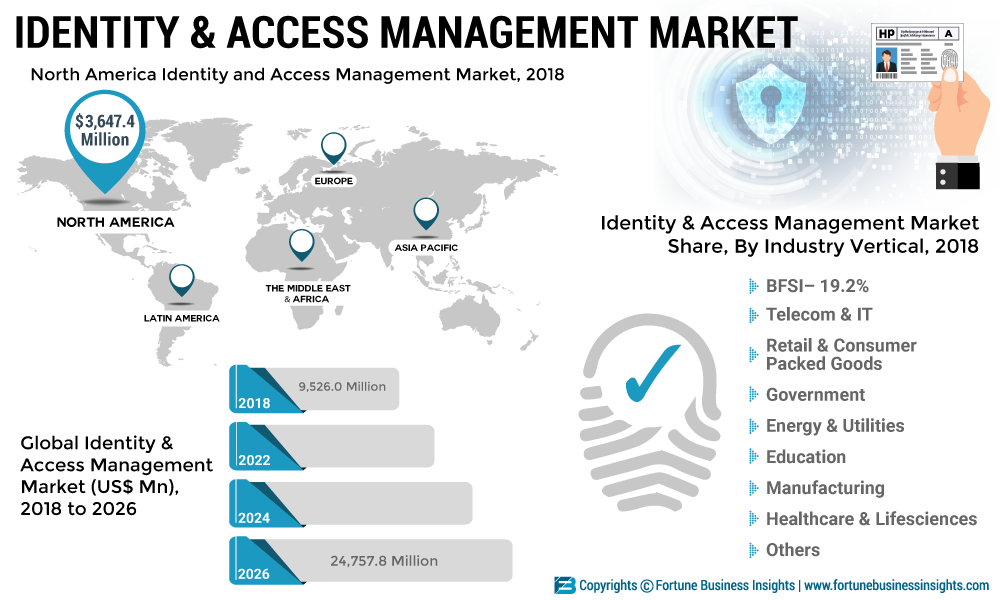 Identity and Access Management Market 2019: Emerging Technologies, Sales Revenue, Key Players Analysis, Development Status and Opportunities Forecast till 2026
