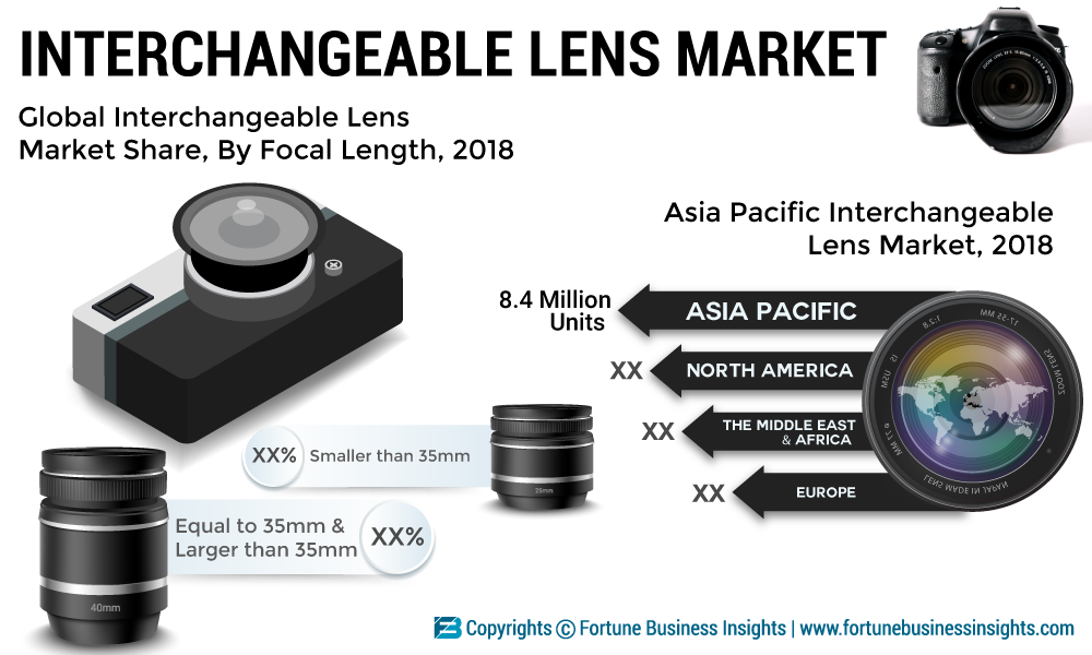 Interchangeable Lens Market Research 2019: Top Key Players, Demand, Revenue, Growth Factors by Types, Trends, Analysis and Forecast till 2026