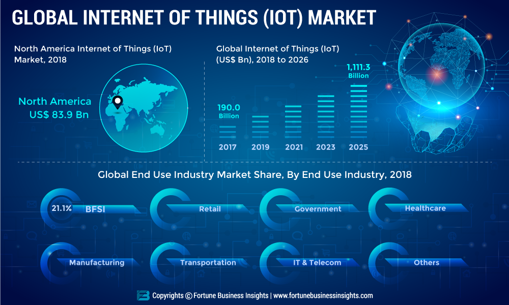 Internet of Things Market 2019 - Key Leaders, Segmentation, Growth, Future Trends, Gross Margin, Demands, Emerging Technology by Regional Forecast to 2026