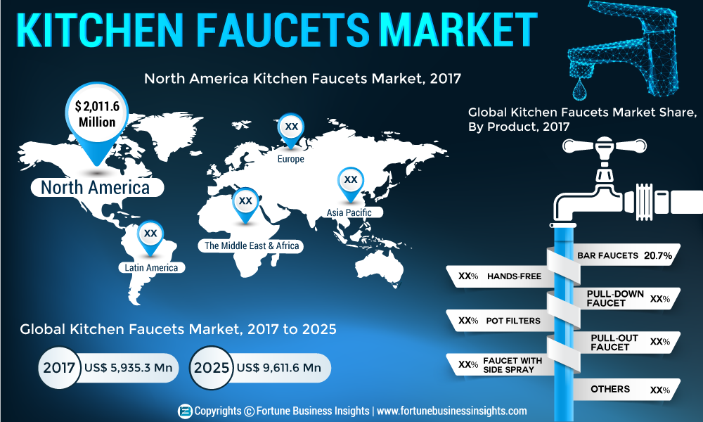 Kitchen Faucets Market 2019 - Global Trends, Statistics, Size, Share, Regional Analysis by Key Players, Categories, Platform, End -Users Forecast to 2026