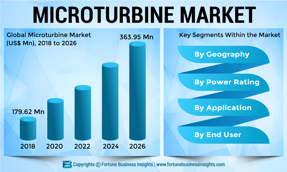 Microturbine Market 2019: Top Leading Countries, Companies, Consumption, Drivers, Trends Analysis, Revenue, Challenges and Global Forecast 2026