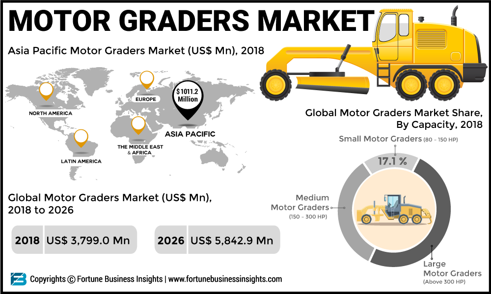 Motor Graders Market 2019: Research With Size, Growth, Manufacturers, Segments and Competitive Dynamics 2026 Forecast