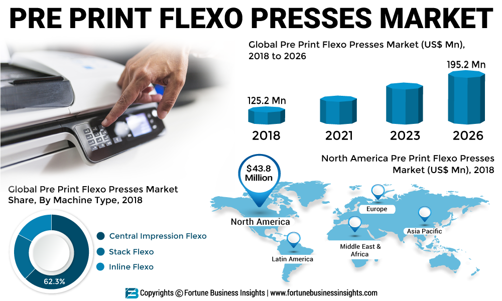 Pre Print Flexo Presses Market 2019: Top Key Players, Size Estimation, Industry Share, Business Analysis 2019 and Growth Forecast to 2026