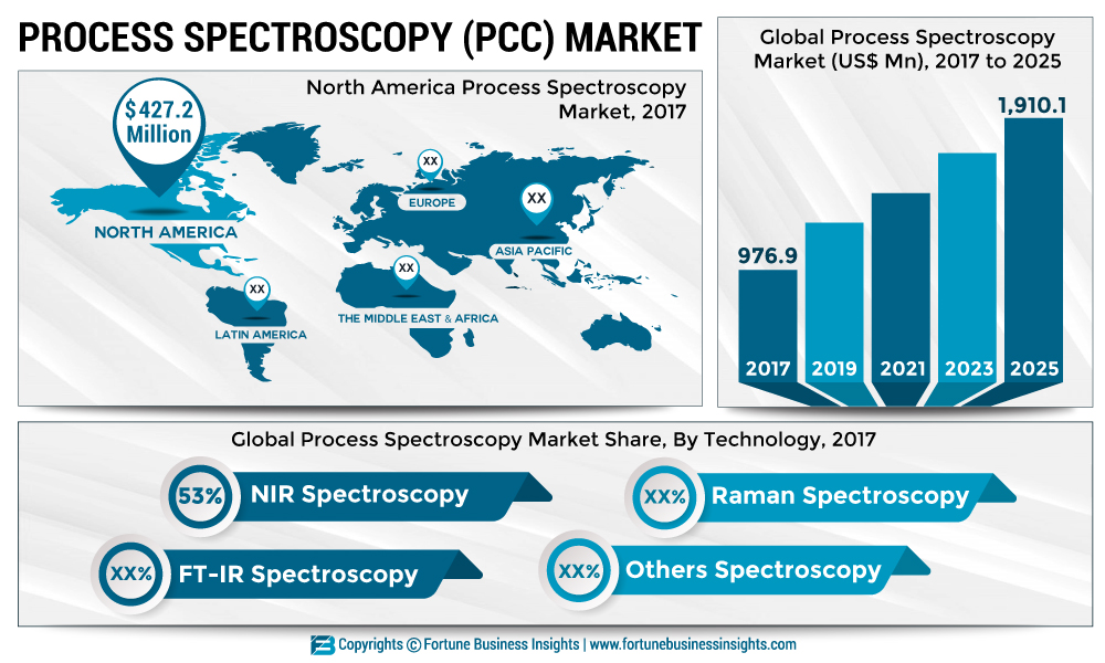 Process Spectroscopy Market 2019: Global Leading Players, Industry Updates, Future Growth, Business Prospects and Future Investments by Forecast to 2026