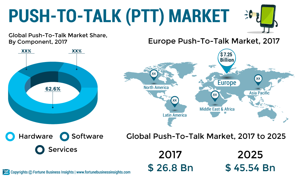 Push-to-talk Market 2019: Global Industry Analysis, Size, Share, Trends, Market Demand, Growth, Opportunities and Forecast 2026