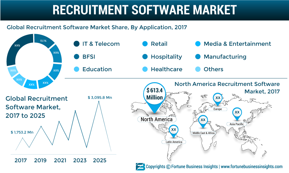 Recruitment Software Market 2019: Industry Demand, Share, Global Trend, Industry News, Business Growth, Statistics and Research Methodology by Forecast to 2026