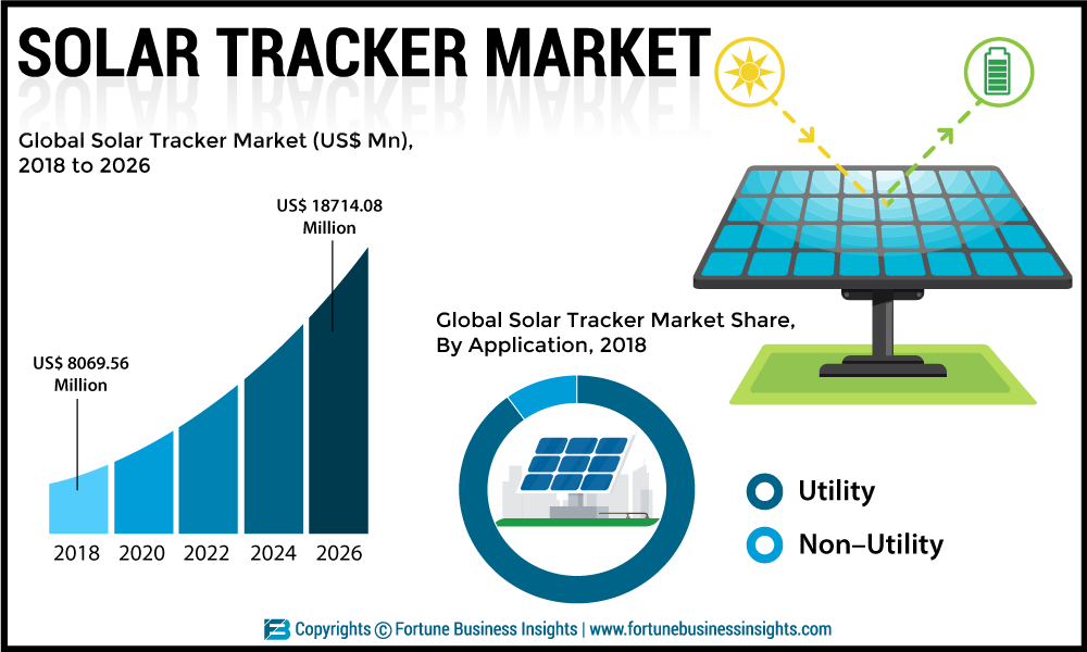 Solar Tracker Market 2019: Emerging Technologies, Sales Revenue, Key Players Analysis, Development Status and Opportunities Forecast till 2026
