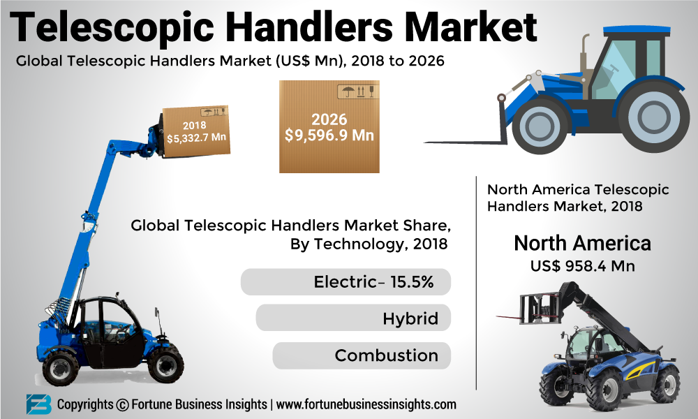 Telescopic Handlers Market 2019: Global Share, Growth, Size, Opportunities, Trends, Regional Overview, Leading Company Analysis And Key Country Forecast To 2026