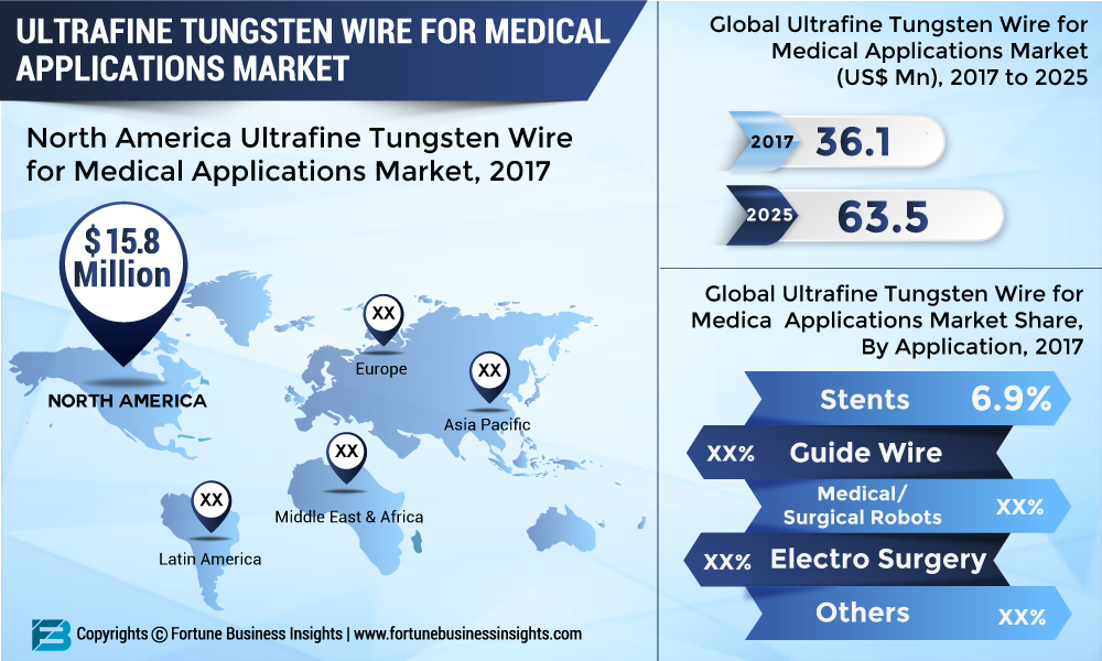Ultrafine Tungsten Wire Market Research 2019: Top Key Players, Demand, Revenue, Growth Factors by Types, Trends, Analysis and Forecast till 2026