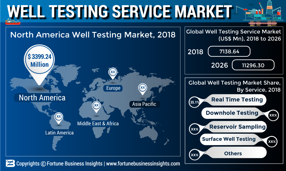 Well Testing Service Market 2019 - Global Trends, Statistics, Size, Share, Regional Analysis by Key Players, Categories, Platform, End -Users Forecast to 2026