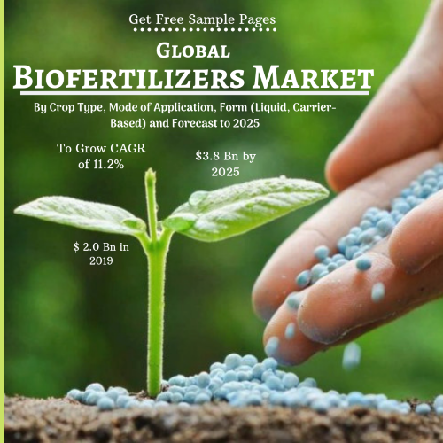 Global Biofertilizers Market: By Crop Type, Mode of Application, Form (Liquid, Carrier-Based) and Forecast to 2025
