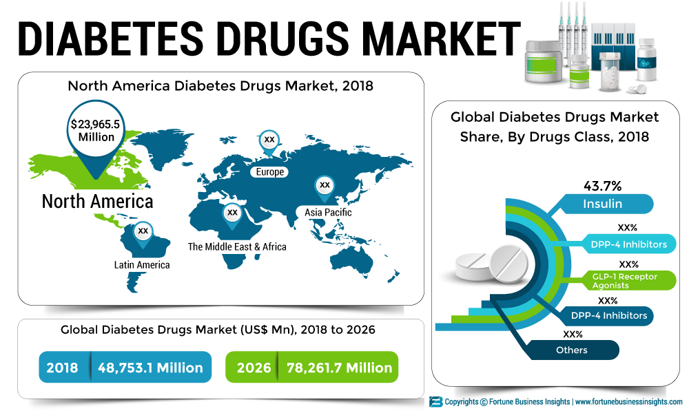 Diabetes Drugs Market Growth, Increase CAGR by Top Key Players like Johnson & Johnson, Bayer Pharmaceuticals, Novo Nordisk till 2026