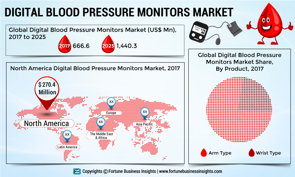 Global Digital Blood Pressure Monitors Market to Value US$ 2,074.6 Mn, Demand from Emerging Nations to Support Growth