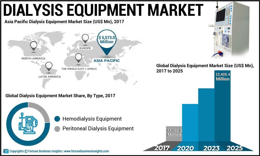 Dialysis Equipment Market 2019 Company Profiles, Emerging Technologies, Trends, Industry Growth, Segments, Landscape and Demand by Forecast to 2026