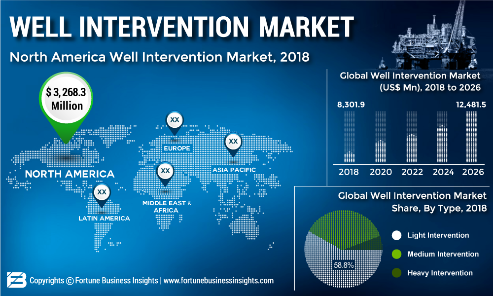 Well Intervention Market Share, Size, Leading Players Updates, Industry Demand, Current and Future Plans by Forecast to 2026