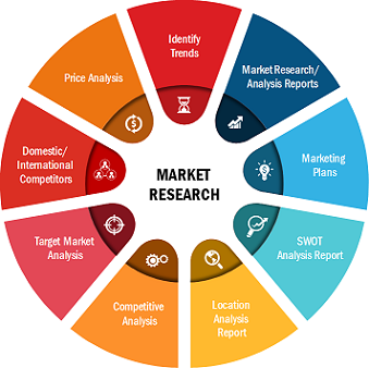 Active Pharmaceutical Ingredient (API) Market 2019 Overview by Top Key Players, Opportunities, Key Drivers, Application and Regional Outlook To 2027