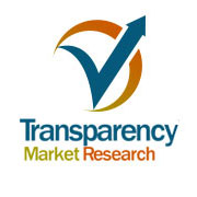 Particle Therapy Market: Cyclotrons in projected to be highly lucrative segment for services